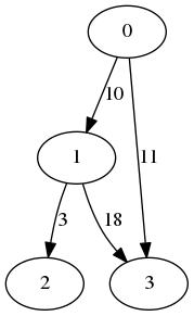 Shortest path on sparse graphs | Theory to Practice to Theory
